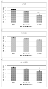 Blood Pressure After Exercise Chart Figure 4 From Determination Of Systolic Blood Pressure