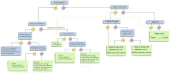 chemistry i honors study guide middot nomenclature flowchart