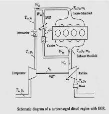 Turbocharger Engine Diagram Intercooler Diagram