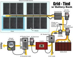 a brief look at installing solar pv voltimum uk this schematic shows the basis of a typical solar pv system and its components click