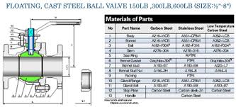 High Pressure Forged Steel Ball Valves High Pressure