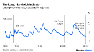 Popeyes Chicken Sandwich Is An Economic Indicator Bloomberg
