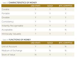 Leaf Precious Metals Gold Vs U S Dollar Vs Bitcoin