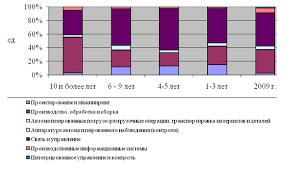 Дипломная работа Оценка инновационной деятельности  Рис 4 Динамика количества использованных передовых производственных