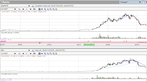 How To Use Spread Charts For Spread Trading Investar Blog