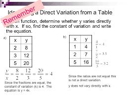 Direct Variation Chart Section 1 Inverse Variation Ppt Video Online Download