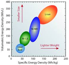 Battery Comparison Of Energy Density Cylindrical And