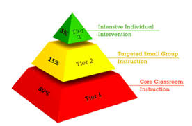 PBIS has three tiers of support: Tier 1: Systemic and... - Social Emotional  Learning Portfolio: GROWTH MINDSET