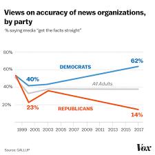 News Liberal Conservative Chart Understanding American Politics In The Trump Era 9 Of
