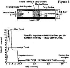 Estes Rocket Chart Model Rocket Engine Facts