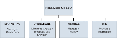 Operations Management Defined Defining Operations