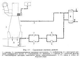 Судовые дизели Система циркуляционной смазки судового дизеля Система циркуляционной смазки судового дизеля