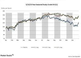 Crude Oil Price Comparison Chart How Seasonality Impacts Crude Oil Prices Market Realist