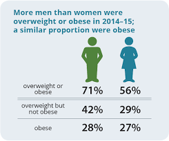 A Picture Of Overweight And Obesity In Australia Summary