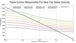 The Perfect Storm Hits Used Car Values The Foundation Of
