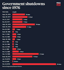 Government Shutdown History Chart How The Government Shutdown Compared To Every Other Since
