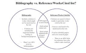 Bibliography Or Reference List Rhetoric And Writing Utep