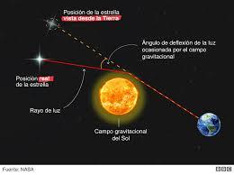 """Teoría de la relatividad de Einstein: el eclipse hace 100 años que confirmó  """"el pensamiento más feliz"""" del célebre científico alemán - El Mostrador"""