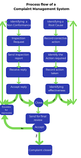 Work Flow Of A Complaint Management System Software
