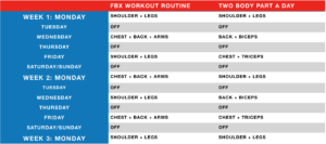 as you can clearly see that in fbx workout routines each muscle group is being trained every 4 5th day as opposed every 7th day in the other routine