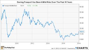Freeport Mcmoran Stock Price Chart Could Freeport Mcmoran Inc Be A Millionaire Maker Stock