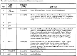 saturn sl fuse box diagram wiring diagrams online