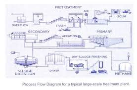 Types Of Wastewater Treatment Process Etp Stp And Cetp