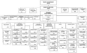 Adb Organizational Chart 2018 Appendices Appendix I African Development Bank Group