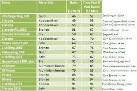 Vdi Chart Deus Vdi Chart Mdf Metal Detecting