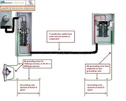 what gauge wire for 60 amp hot tub sub panel wiring diagram unique best electrical images