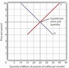 figure 3 14 the determination of equilibrium and quantity