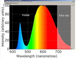 Light Spectrum Chart Home Idea Fluorescent Lights Color