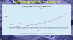 Some might further define it as a life insurance policy where you fund it to the maximum (i.e., without creating a modified endowment contract) amount you can. Minimum And Maximum Over Funded Life Insurance Policies Innovative Retirement Strategies Inc