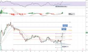 Vvus Stock Chart Vvus Stock Price And Chart Nasdaq Vvus Tradingview