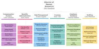 Organization Chart Format Javascript Organizational Chart Jscharting