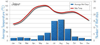 Kiev Climate Chart Jaipur Average Weather
