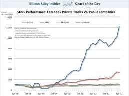 Facebook Chart Stock Chart Of The Day Facebook Stock Vs Apple And Google May