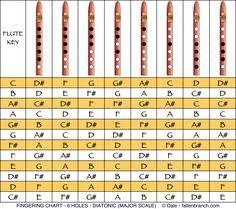 Shakuhachi Flute Fingering Chart Paradigmatic Bamboo Flute