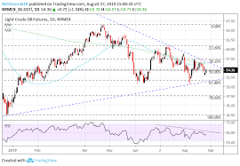 Crude Oil Price Chart 100 Years Crude Oil Price Rebound May Stall As Recession Fears Linger