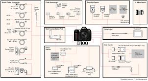 Nikon D100 Digital Still Slr Camera Specifications