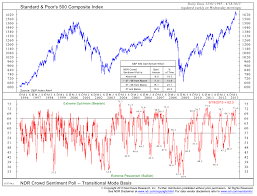 Investor Sentiment Index Chart Trade Signals Sentiment Cyclical Trend Charts Cmg