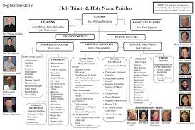 Church Organizational Chart Church Organizational Chart Parish Organization Chart Holy