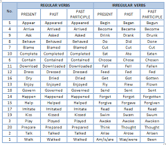 Past Tense Resume Verbs