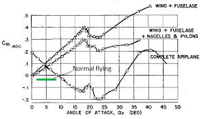 home leeham news and analysis figure 1 the pitch moment coefficient curve of an early dc 9 candidate