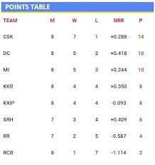 Point Chart Ipl 2018 Rcb Can Still Qualify For Ipl 2019 Playoffs Chahal After
