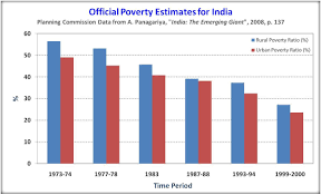 Eb World Level Chart This Is A Chart That Is Showing The Poverty Levels Of India