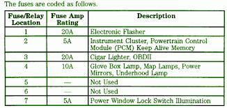 99 ford f250 sd 4wd fuse box diagram car fuse box diagram center 99 ford f250 sd 4wd fuse box diagram