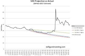 Volatility Etp Price Projection Service Investing Com