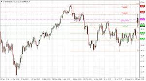 Wti Crude Oil Price Drops Below 59 As Saudi Oil Supply Is