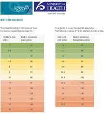 Sugar Level Chart According To Age 8 Plus Free Blood Sugar Chart Calypso Tree